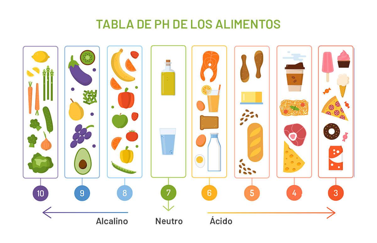 Tabla del pH de los alimentos